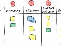 "User Stories: ""Definition of Ready"" Kanban Board"